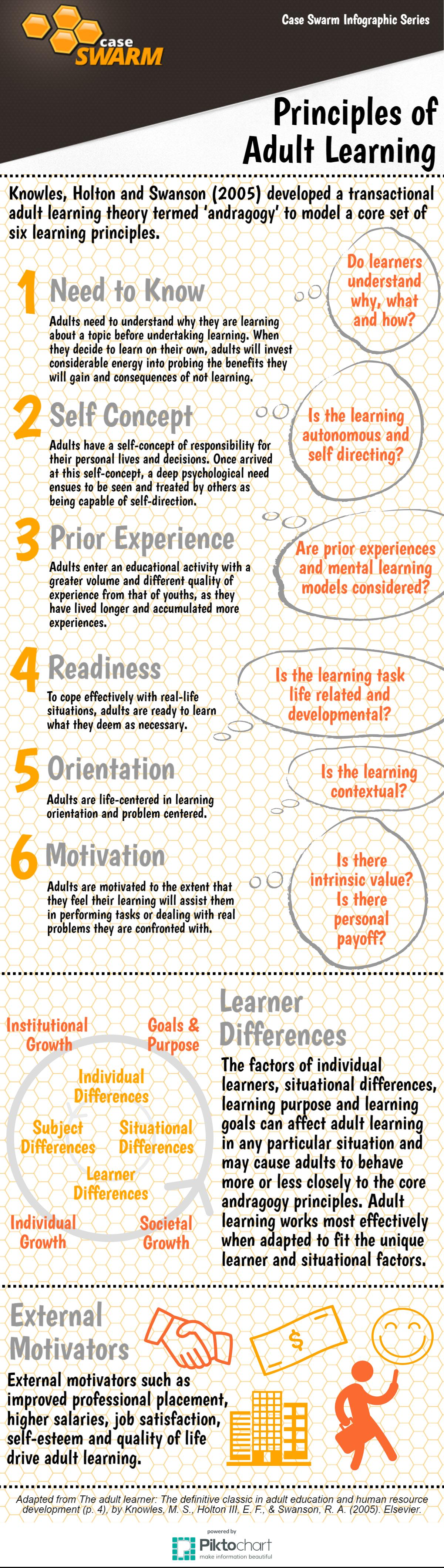 infographic - principles of adult learning