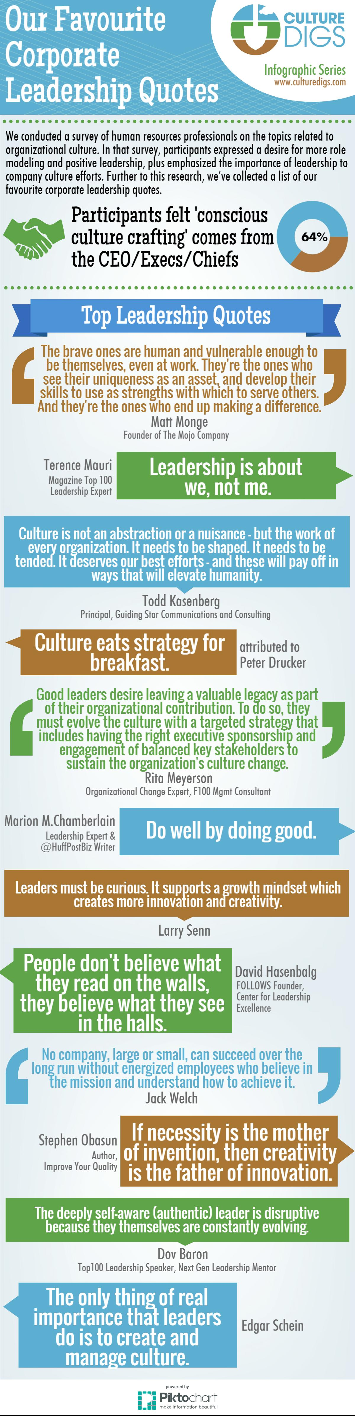 Culture Digs Infographic Quotes On Corporate Leadership