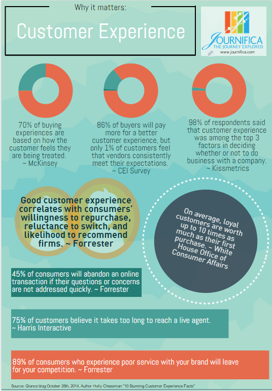 Infographic - Why Customer Experience Matters