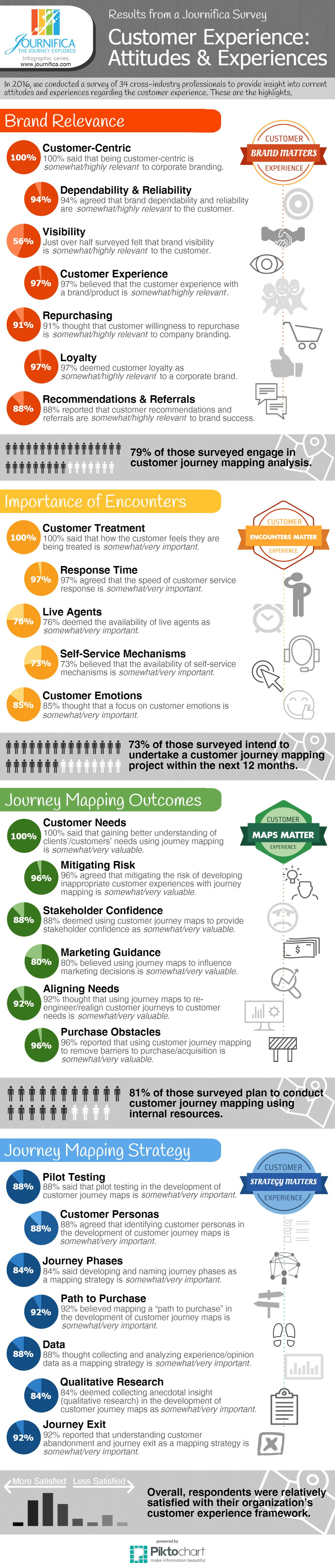 infographic on customer experience management